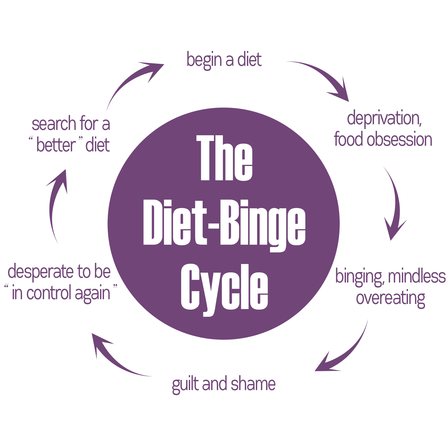 Diet-Binge Cycle Graphic